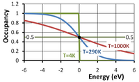Fermi occupancy function vs. energy departure from Fermi level in volts for three temperatures