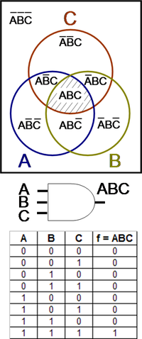 200px Logic_gate_with_Venn_diagram venn diagram encyclopedia article citizendium on logic venn diagram