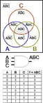 A three-input logic gate (center) with its Venn diagram (top) and truth table (bottom).