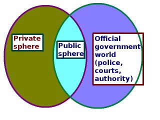 Diagram of two intersecting circles; circle on left = private world; circle on right = official world; intersection = public sphere.