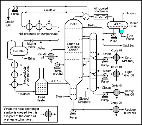 Oil Refinery Processes Flow Diagram http://en.citizendium.org/wiki/Petroleum_refining_processes