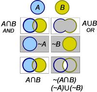 Boolean algebra encyclopedia article citizendium interpretation of boolean operations using venn diagrams ccuart Choice Image