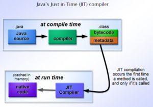 bytecode vs machine code