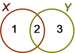 Venn diagram showing subsets of two sets X and Y.