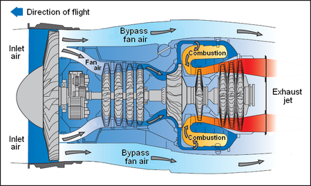 jet engine encyclopedia article citizendium
