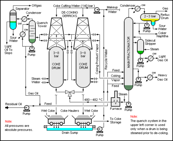 Refinery Furnace Diagram moreover Schematic Diagram Of Steam Generator additionally Fig6 furthermore Barry Coal Power Plant Diagram Plant Wiring Diagrams likewise Catalytic. on coal process diagram
