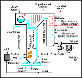 conventional coal fired power plant encyclopedia article citizendium rh en citizendium org Solar Power Plant Diagram Solar Power Plant Diagram