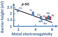 Theoretical dependence of Schottky barrier heights for diodes using p-SiC vs. electronegativity of the metal according to Mönch