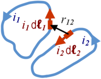 Infinitesimal current elements in two closed current-carrying loops