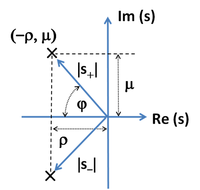 Conjugate pole locations for step response of two-pole feedback amplifier.