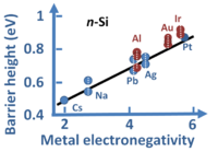 Schottky barrier height vs. metal electronegativity for some selected metals on n-type silicon.