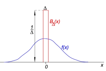 Dirac delta function - encyclopedia article - Citizendium