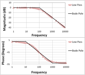 High frequency lead lag relationships dating 4