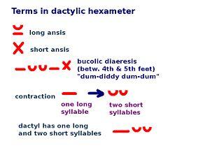 Hexameter Poems | Examples of Hexameter Poetry