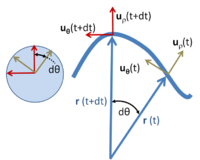 Polar unit vectors at two times t and t + dt for a particle with trajectory r ( t ); on the left the unit vectors uρ and uθ at the two times are moved so their tails all meet, and are shown to trace an arc of a unit radius circle.