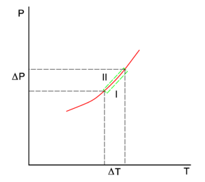 Clausius clapeyron relation encyclopedia article citizendium pd image the red line in the p t diagram is the coexistence curve of two phases i and ii of a single component system phase i may be the vapor and ii the ccuart Image collections