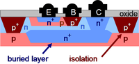 A planar bipolar junction transistor as might be constructed in a integrated circuit.