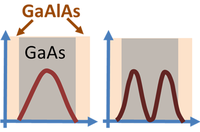 Electron probabilities in lowest two quantum states of a 160Ǻ GaAs quantum well in a GaAs-GaAlAs quantum heterostructure.