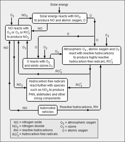425px Smog_formation smog encyclopedia article citizendium