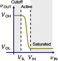 Transfer characteristic of bipolar inverter showing modes.