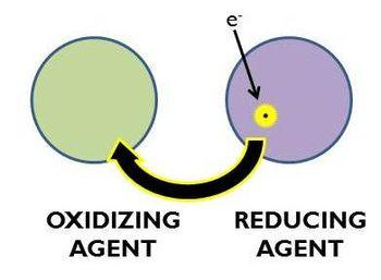 oxidation reduction diagrams oxidation-reduction - encyclopedia article - citizendium