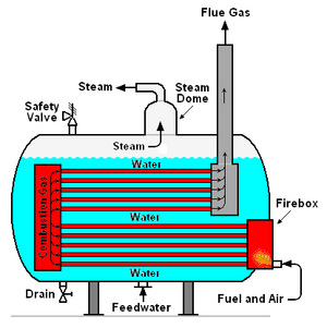 Steam generator - encyclopedia article - Citizendium on