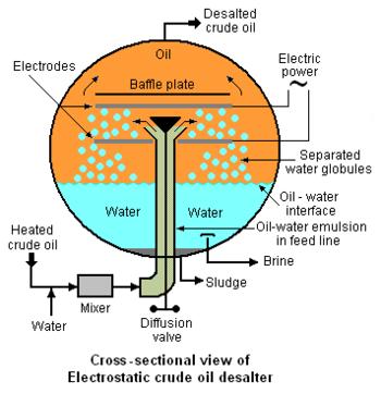 Crude Oil Desalter Encyclopedia Article Citizendium
