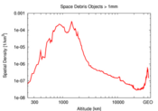 Space Debris by Altitude