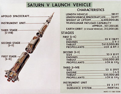 Saturn V Rocket Diagram http://en.citizendium.org/wiki/Apollo_program