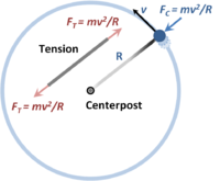 Centripetal force FC upon an object held in circular motion by a string of length R. The string is under tension FT, as shown separately to the left.