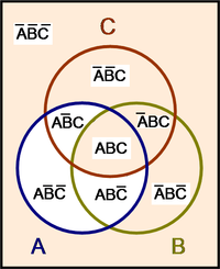 Boolean algebra encyclopedia article citizendium venn diagram for f a bc ccuart Choice Image