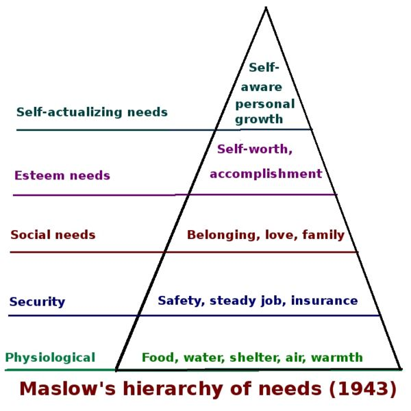 an analysis of the five physiological needs by abraham maslow in motivation for high school students Abraham maslow's hierarchy of needs pyramid the bottom two levels reflect basic needs, the next two reflect psychological needs, and top reflects self-fulfillment needs in the mid-1950s, humanistic psychologist abraham maslow created a theory of basic, psychological and self-fulfillment needs that.