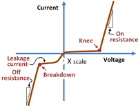 Nonideal pn-diode current-voltage characteristics