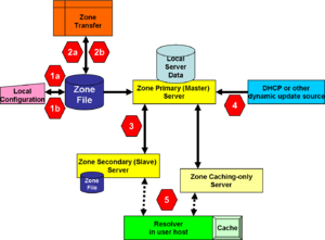 dns security system Security technical implementation guides (stigs) that provides a methodology for standardized secure installation and maintenance of dod ia and ia-enabled devices and systems.