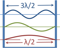 The wavelengths of standing waves in a box that have zero amplitude (nodes) at the walls.