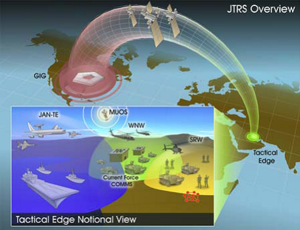 Joint Tactical Radio System - encyclopedia article - Citizendium